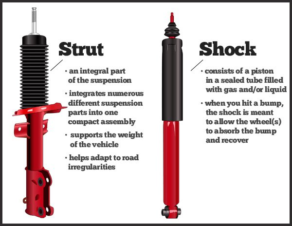 shocks and struts vehicle's suspension components